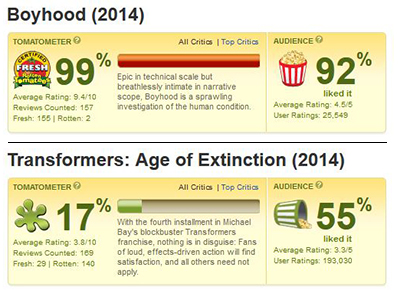 Boyhood and Transformers 4 received opposite critical reactions